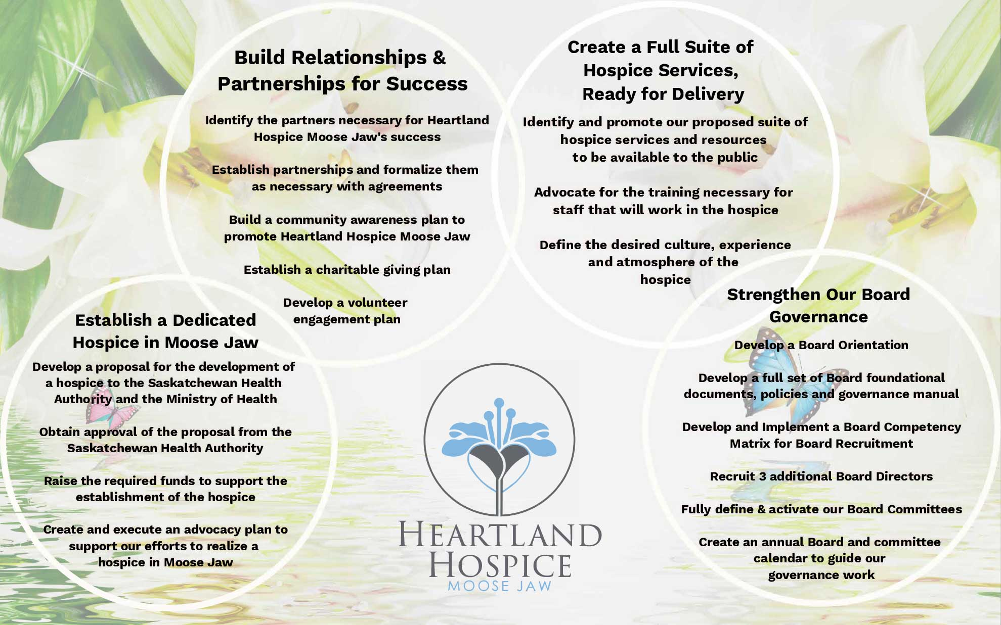 Heartland Hospice Moose Jaw Strategic Map